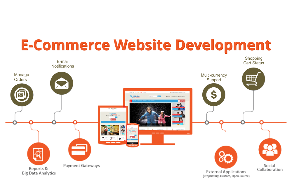 eCommerce design & development